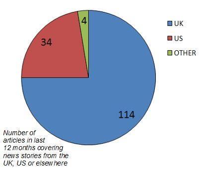 Analysis Final Pie Chart Transgender Trend